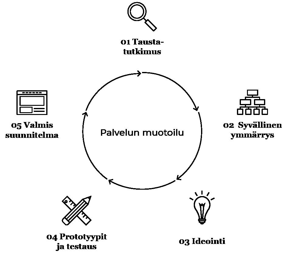 Design processin kulkukaavio