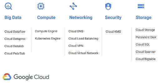 Google Cloud -palvelut Haminassa